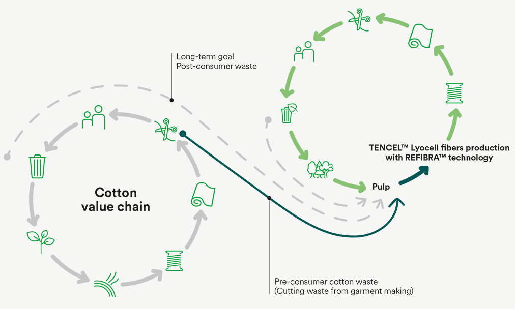 Tencel Closed Loop Process